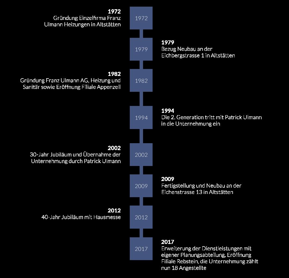 Grafik Meilensteine